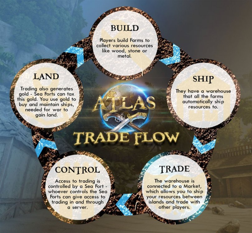 ATLAS_Trade_Flow.jpg